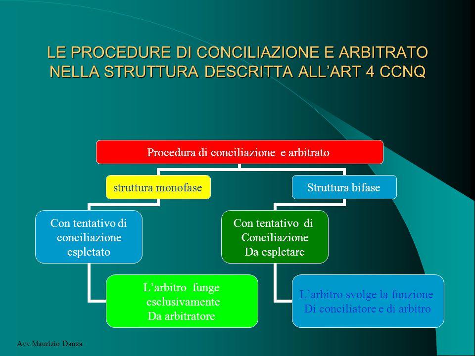 LE PROCEDURE DI CONCILIAZIONE E ARBITRATO NELLA STRUTTURA DESCRITTA ALL'ART 4 CCNQ Avv.Maurizio Danza