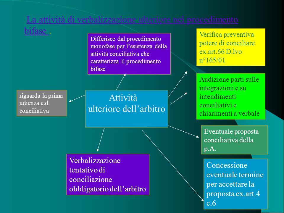 La attività di verbalizzazione ulteriore nel procedimento bifase.La attività di verbalizzazione ulteriore nel procedimento bifase Differisce dal procedimento monofase per l'esistenza della attività conciliativa che caratterizza il procedimento bifase riguarda la prima udienza c.d.