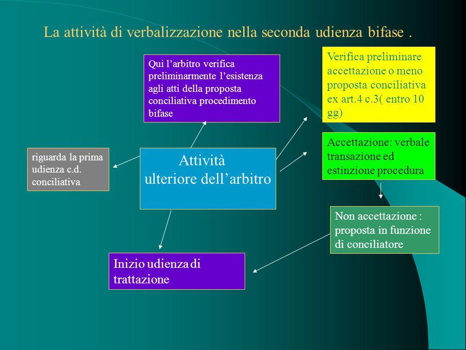 La attività di verbalizzazione nella seconda udienza bifase.