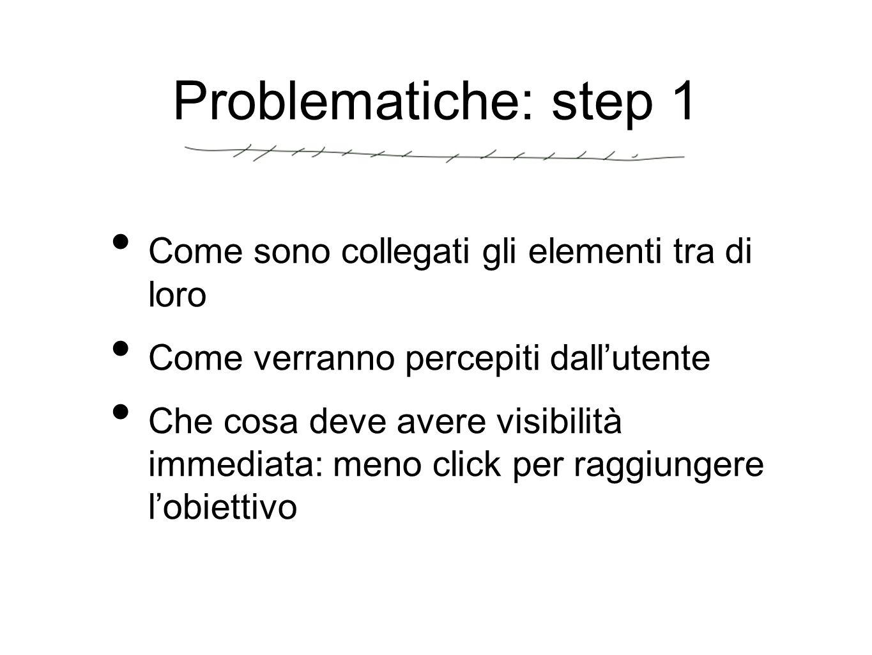 Problematiche: step 1 Come sono collegati gli elementi tra di loro Come verranno percepiti dall'utente Che cosa deve avere visibilità immediata: meno click per raggiungere l'obiettivo