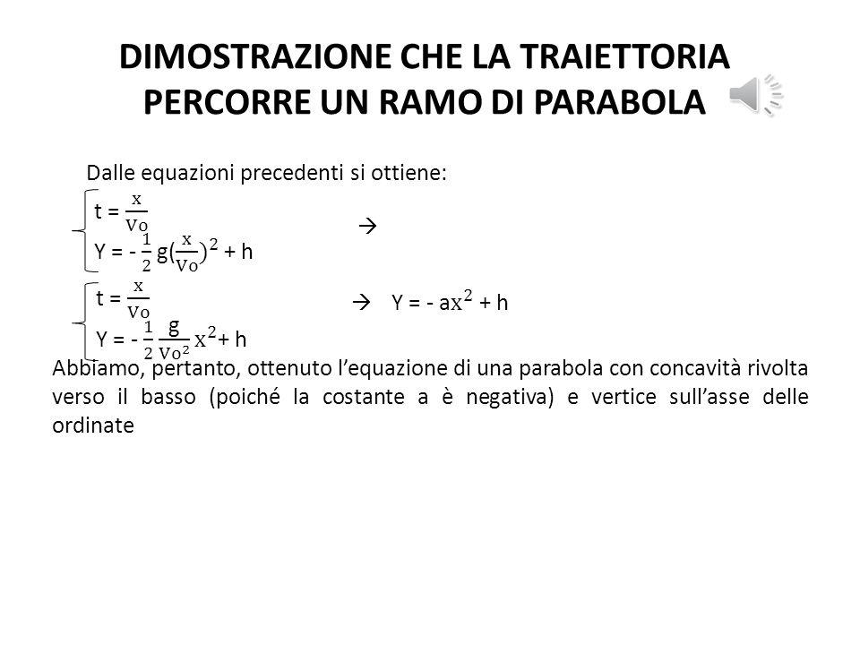 DIMOSTRAZIONE CHE LA TRAIETTORIA PERCORRE UN RAMO DI PARABOLA Dalle equazioni precedenti si ottiene: 