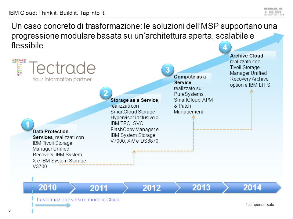 © 2013 IBM Corporation 7 IBM Cloud: Think it.Build it.