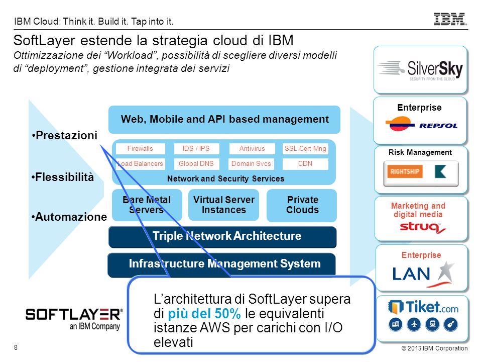 © 2013 IBM Corporation 9 IBM Cloud: Think it.Build it.