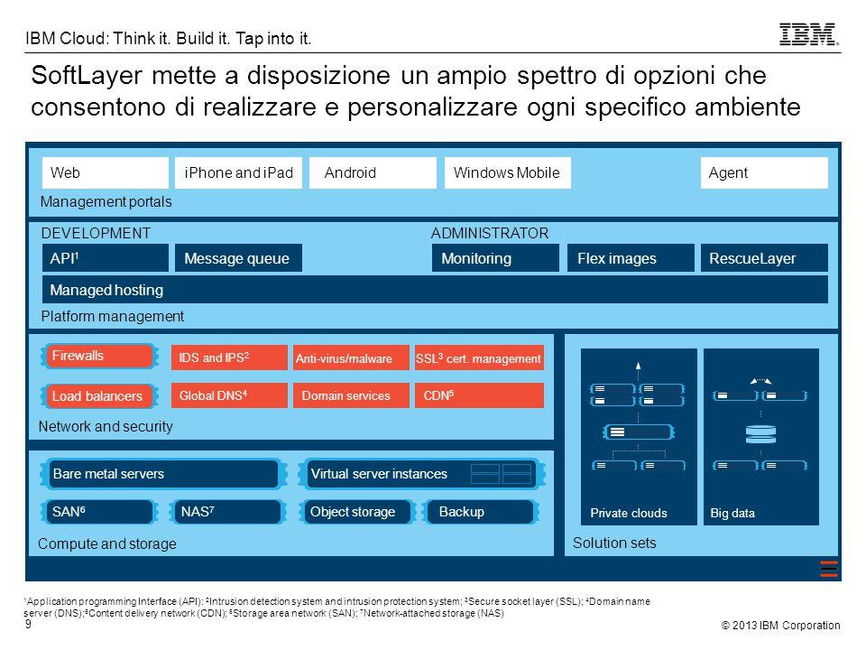 © 2013 IBM Corporation 10 IBM Cloud: Think it.Build it.