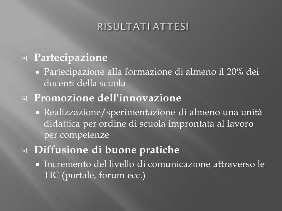  Partecipazione  Partecipazione alla formazione di almeno il 20% dei docenti della scuola  Promozione dell'innovazione  Realizzazione/sperimentazi