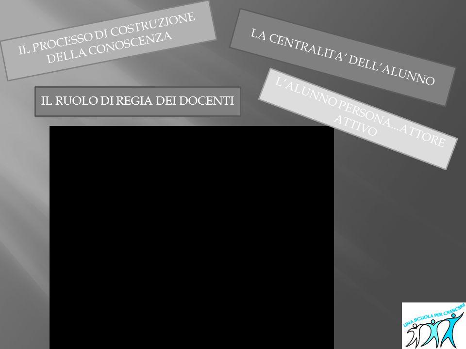 LA CENTRALITA' DELL'ALUNNO IL PROCESSO DI COSTRUZIONE DELLA CONOSCENZA L'ALUNNO PERSONA...ATTORE ATTIVO IL RUOLO DI REGIA DEI DOCENTI