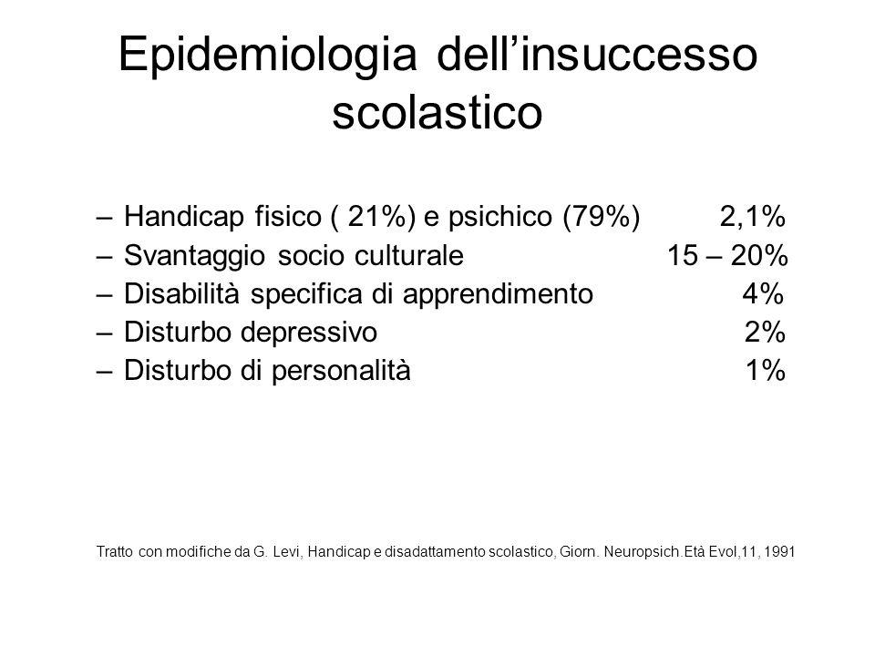 Epidemiologia dell'insuccesso scolastico –Handicap fisico ( 21%) e psichico (79%) 2,1% –Svantaggio socio culturale 15 – 20% –Disabilità specifica di a