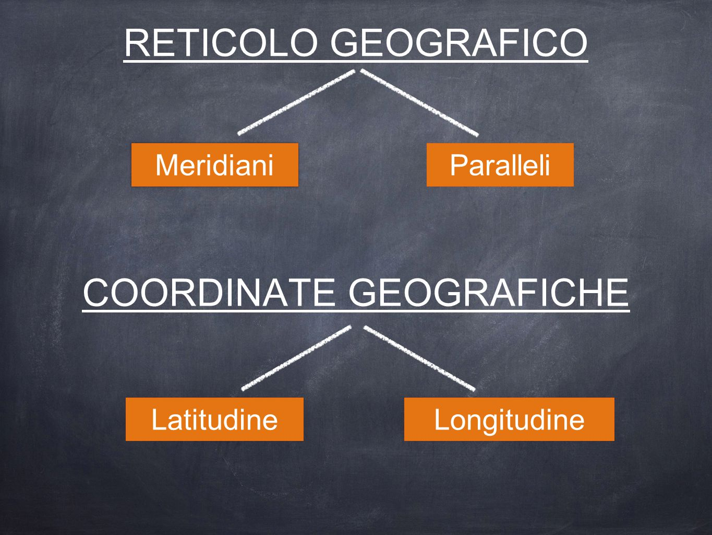 RETICOLO GEOGRAFICO Paralleli Meridiani COORDINATE GEOGRAFICHE LongitudineLatitudine