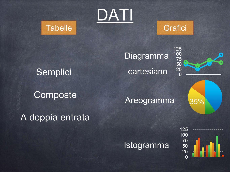 DATI TabelleGrafici Semplici Composte A doppia entrata Istogramma Areogramma Diagramma cartesiano 35%