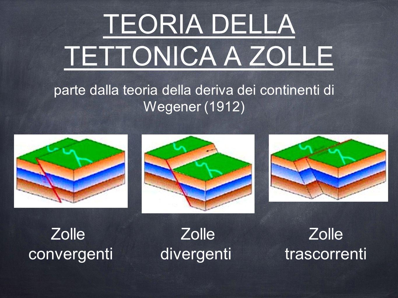 TEORIA DELLA TETTONICA A ZOLLE parte dalla teoria della deriva dei continenti di Wegener (1912) Zolle trascorrenti Zolle divergenti Zolle convergenti