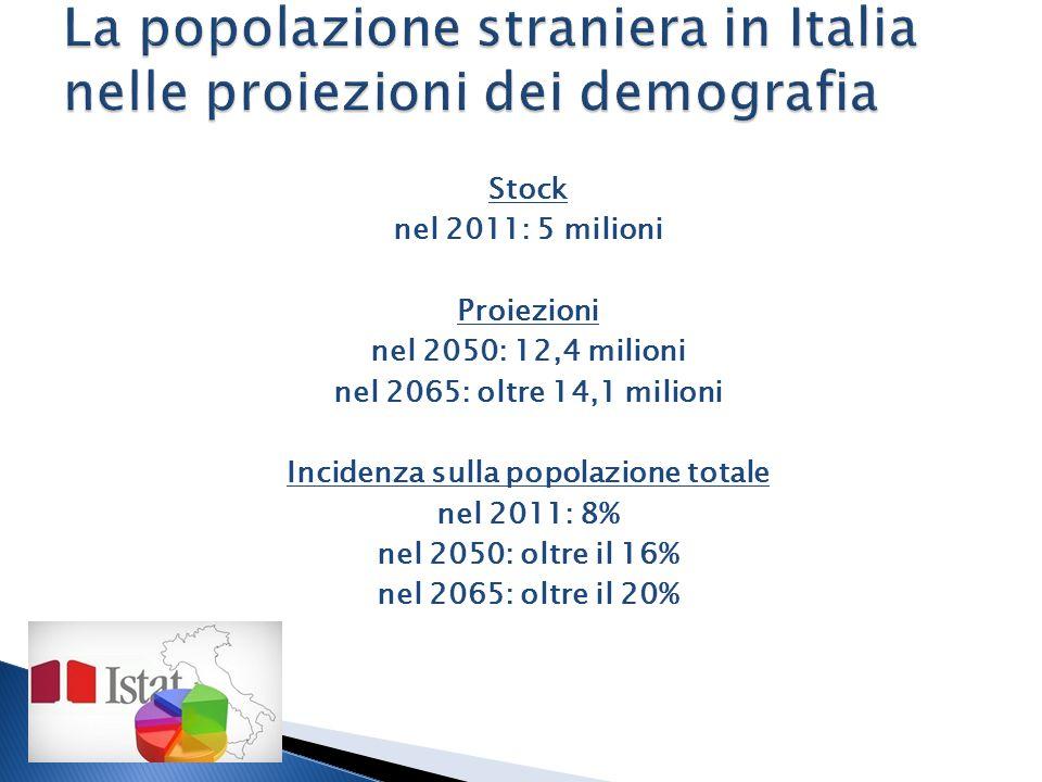 Stock nel 2011: 5 milioni Proiezioni nel 2050: 12,4 milioni nel 2065: oltre 14,1 milioni Incidenza sulla popolazione totale nel 2011: 8% nel 2050: oltre il 16% nel 2065: oltre il 20%