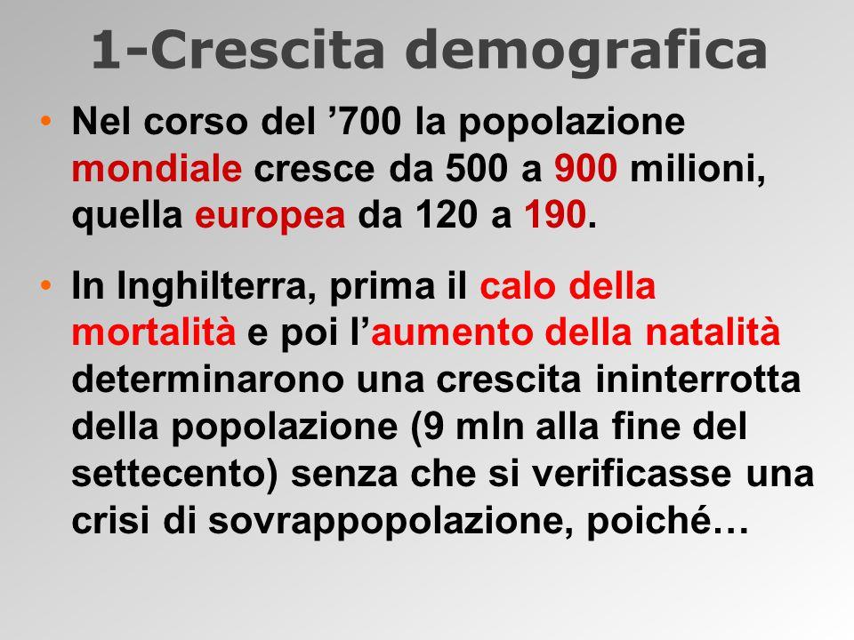 1-Crescita demografica Nel corso del '700 la popolazione mondiale cresce da 500 a 900 milioni, quella europea da 120 a 190.