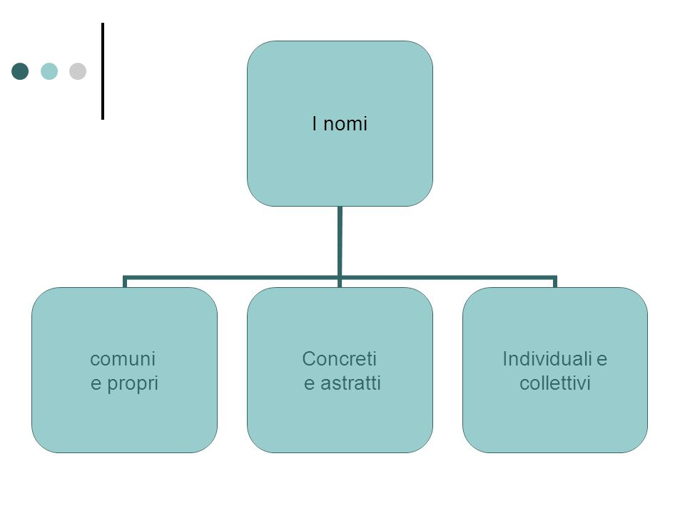 I nomi comuni e propri Concreti e astratti Individuali e collettivi