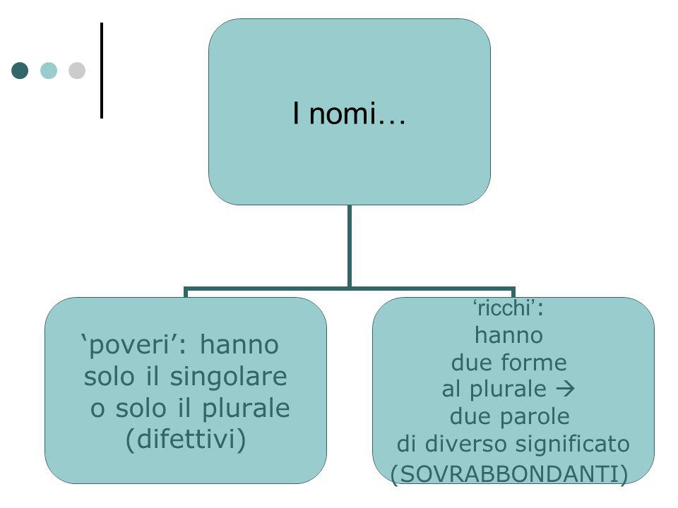I nomi… 'poveri': hanno solo il singolare o solo il plurale (difettivi) 'ricchi' : hanno due forme al plurale  due parole di diverso significato (SOV