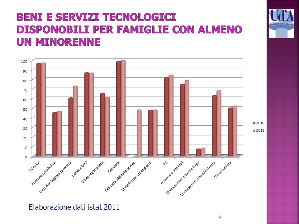 9 Elaborazione dati istat 2011