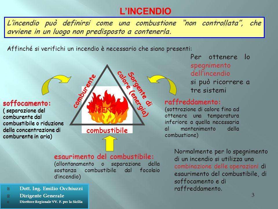 3 soffocamento: ( separazione del comburente dal combustibile o riduzione della concentrazione di comburente in aria) soffocamento: ( separazione del