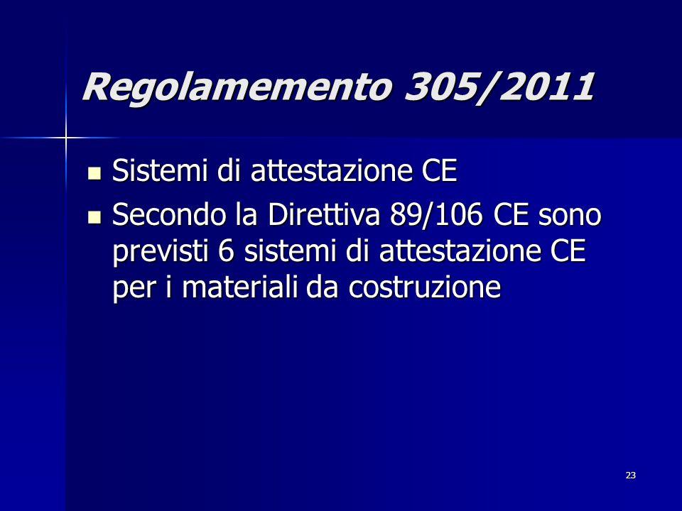 23 Sistemi di attestazione CE Sistemi di attestazione CE Secondo la Direttiva 89/106 CE sono previsti 6 sistemi di attestazione CE per i materiali da costruzione Secondo la Direttiva 89/106 CE sono previsti 6 sistemi di attestazione CE per i materiali da costruzione Regolamemento 305/2011