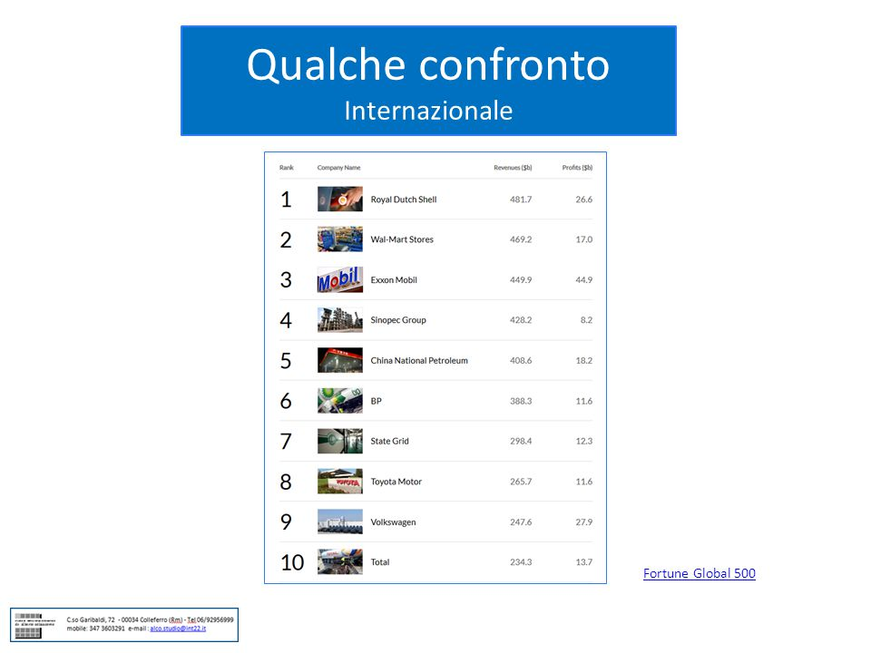 Qualche confronto Internazionale Fortune Global 500