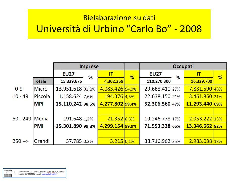 """Rielaborazione su dati Università di Urbino """"Carlo Bo"""" - 2008"""