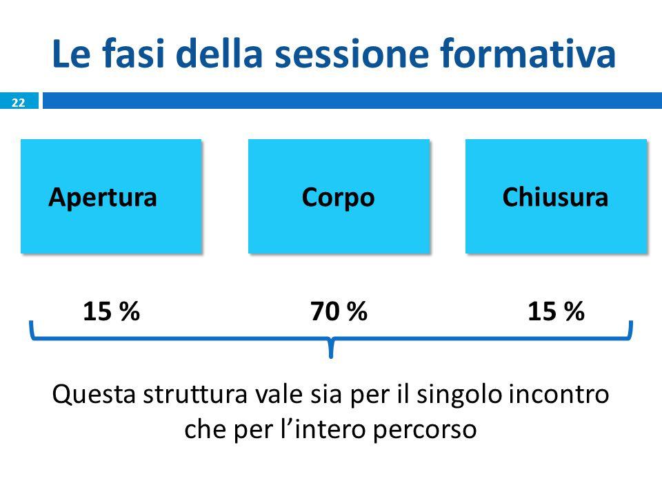 Le fasi della sessione formativa AperturaCorpoChiusura 15 %70 %15 % Questa struttura vale sia per il singolo incontro che per l'intero percorso 22