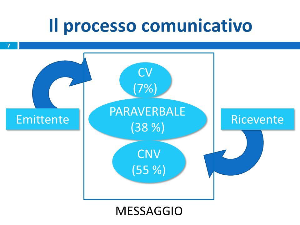 Il processo comunicativo Emittente Ricevente CV (7%) CV (7%) PARAVERBALE (38 %) PARAVERBALE (38 %) CNV (55 %) CNV (55 %) MESSAGGIO 7