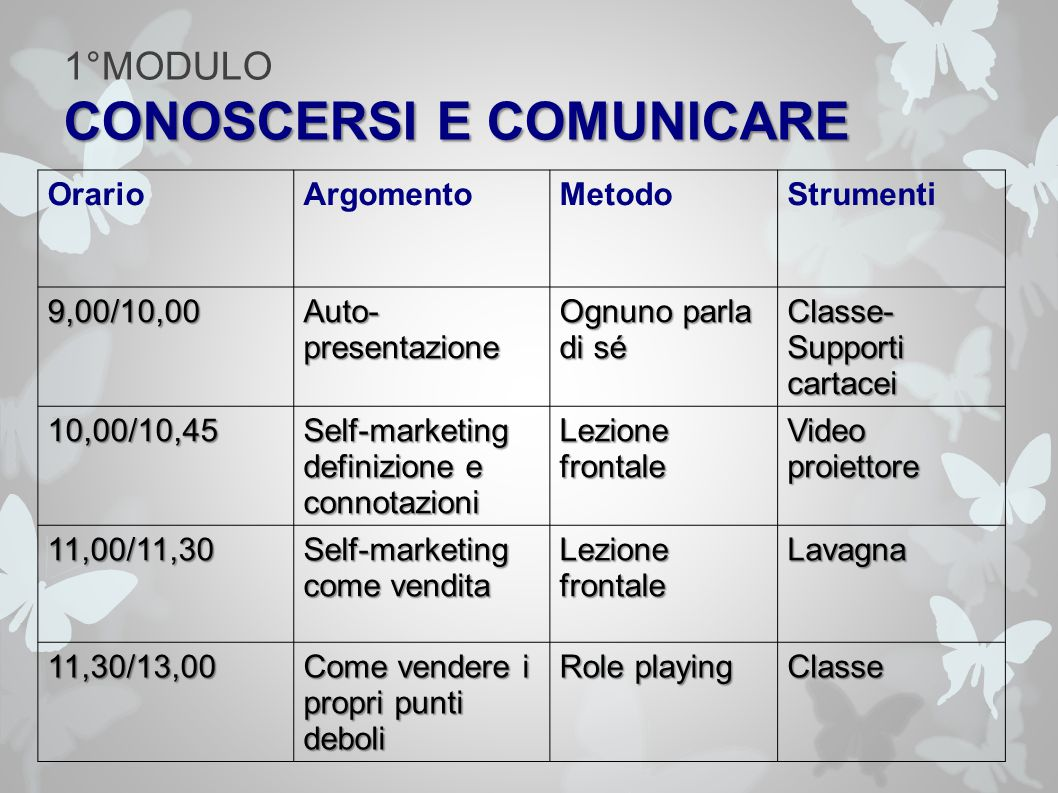 CONOSCERSI E COMUNICARE 1°MODULO CONOSCERSI E COMUNICARE OrarioArgomentoMetodoStrumenti 9,00/10,00 Auto- presentazione Ognuno parla di sé Classe- Supporti cartacei 10,00/10,45Self-marketing definizione e connotazioni Lezione frontale Video proiettore 11,00/11,30 Self-marketing come vendita Lezione frontale Lavagna 11,30/13,00 Come vendere i propri punti deboli Role playing Classe