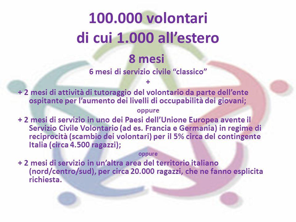 100.000 volontari di cui 1.000 all'estero 8 mesi 6 mesi di servizio civile classico + + 2 mesi di attività di tutoraggio del volontario da parte dell'ente ospitante per l'aumento dei livelli di occupabilità dei giovani; oppure + 2 mesi di servizio in uno dei Paesi dell'Unione Europea avente il Servizio Civile Volontario (ad es.
