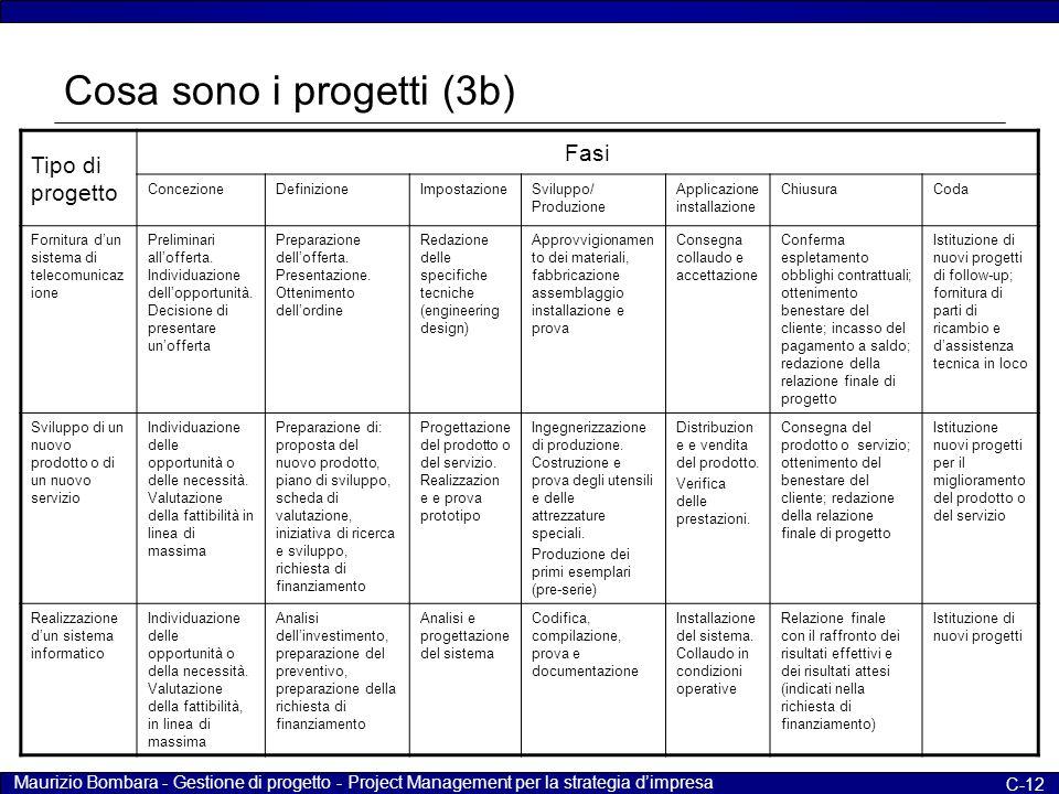 Maurizio Bombara - Gestione di progetto - Project Management per la strategia d'impresa C-12 Cosa sono i progetti (3b) Tipo di progetto Fasi Concezion