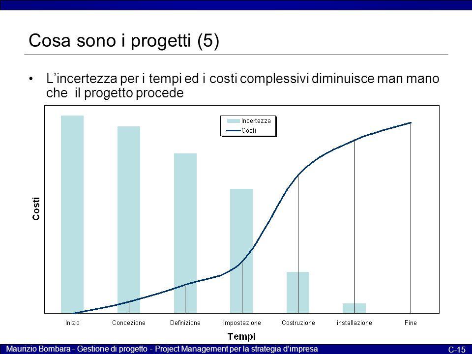 Maurizio Bombara - Gestione di progetto - Project Management per la strategia d'impresa C-15 Cosa sono i progetti (5) L'incertezza per i tempi ed i co