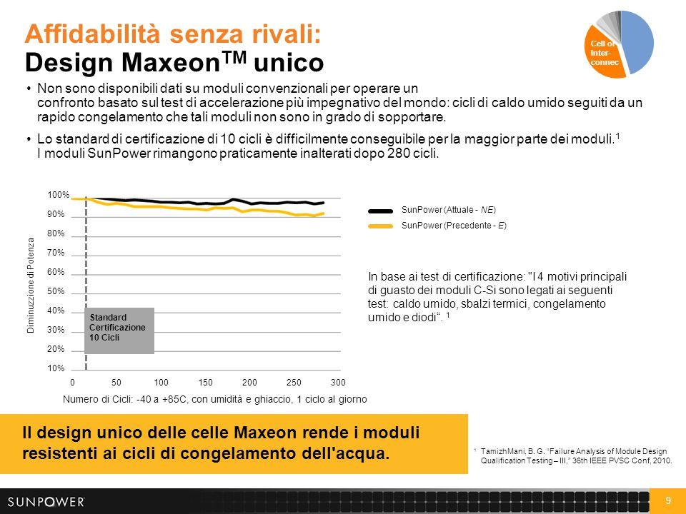 9 Affidabilità senza rivali: Design Maxeon TM unico Non sono disponibili dati su moduli convenzionali per operare un confronto basato sul test di acce