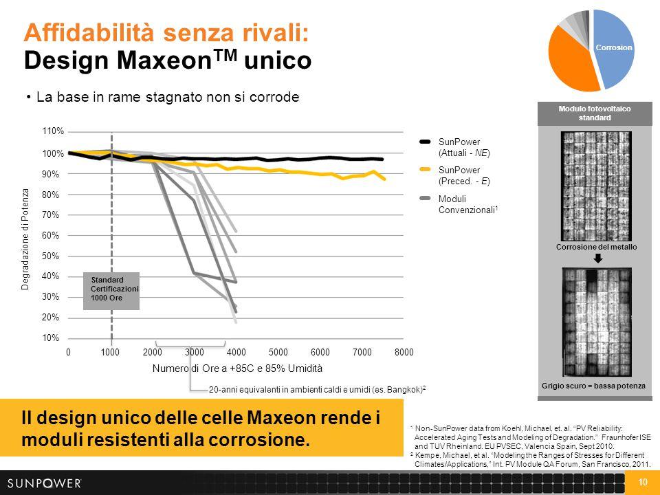 10 Affidabilità senza rivali: Design Maxeon TM unico La base in rame stagnato non si corrode Il design unico delle celle Maxeon rende i moduli resiste