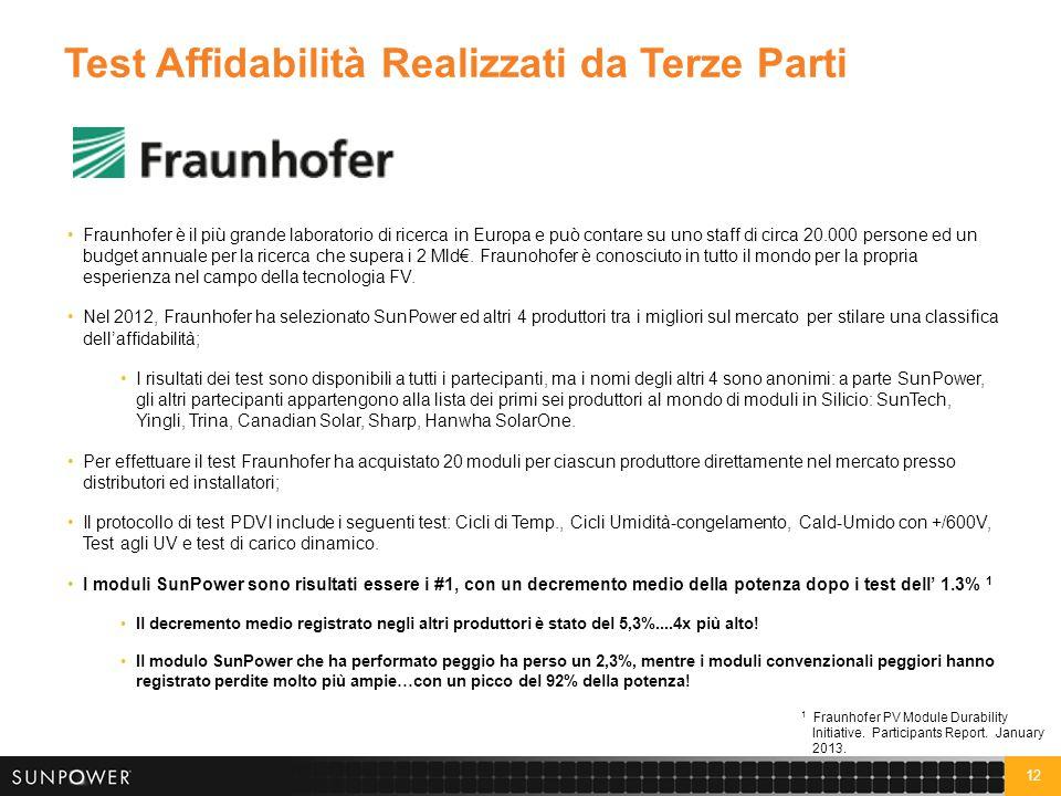 12 Test Affidabilità Realizzati da Terze Parti Fraunhofer è il più grande laboratorio di ricerca in Europa e può contare su uno staff di circa 20.000