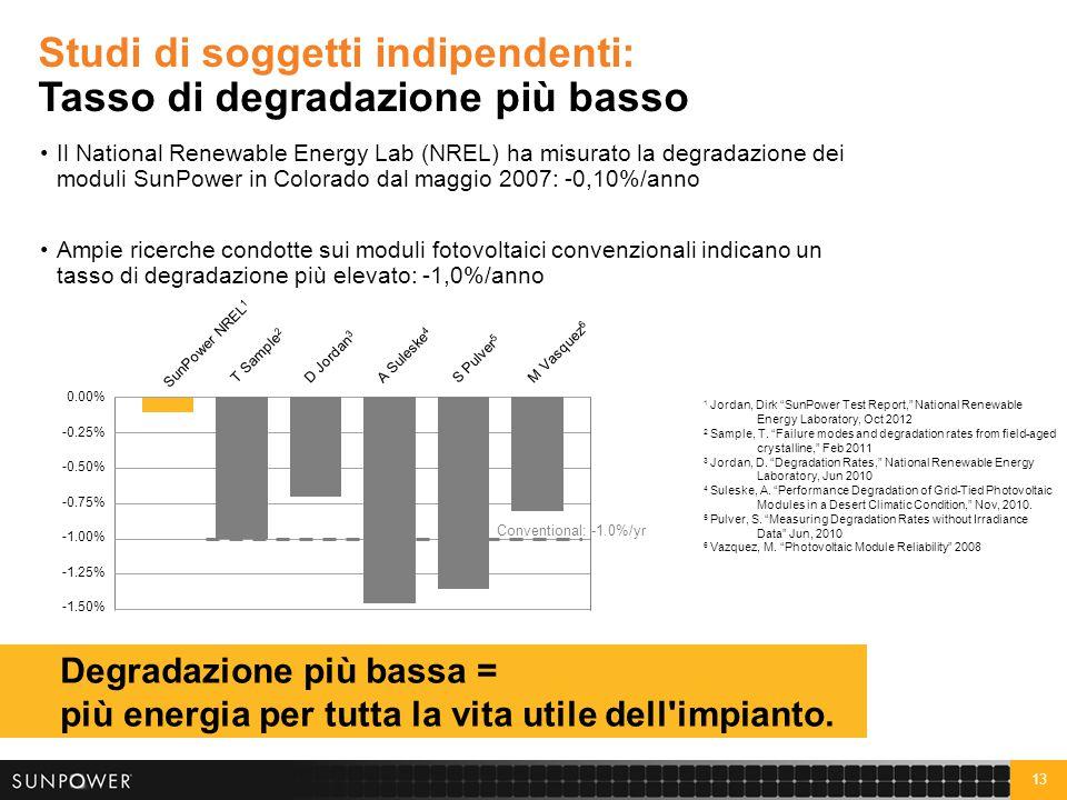 13 Studi di soggetti indipendenti: Tasso di degradazione più basso Il National Renewable Energy Lab (NREL) ha misurato la degradazione dei moduli SunP