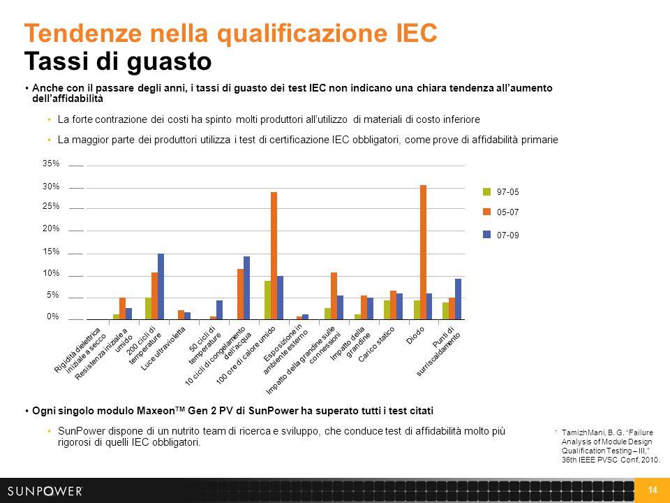 "14 Tendenze nella qualificazione IEC Tassi di guasto 1 TamizhMani, B. G. ""Failure Analysis of Module Design Qualification Testing – III,"" 36th IEEE PV"