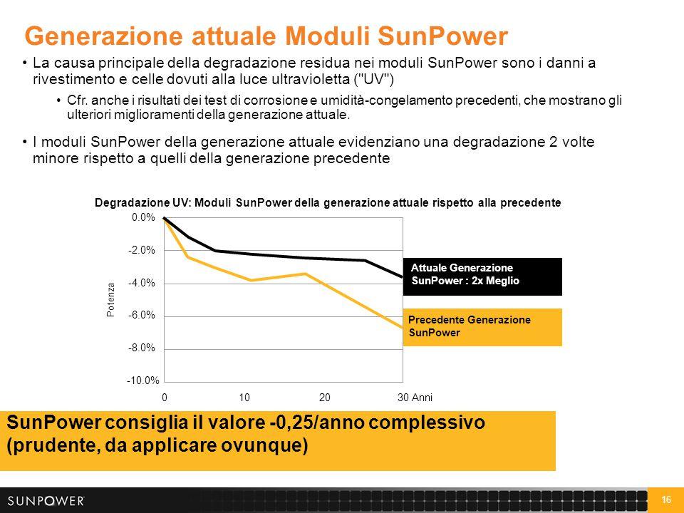 16 Generazione attuale Moduli SunPower La causa principale della degradazione residua nei moduli SunPower sono i danni a rivestimento e celle dovuti a