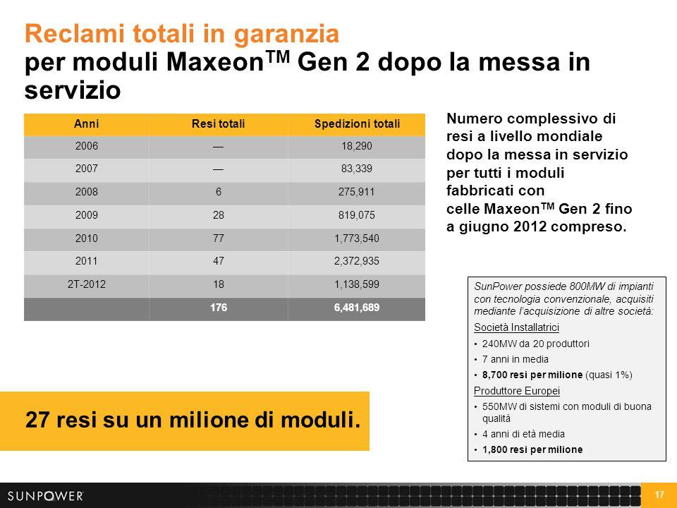 17 Reclami totali in garanzia per moduli Maxeon TM Gen 2 dopo la messa in servizio 27 resi su un milione di moduli. AnniResi totaliSpedizioni totali 2