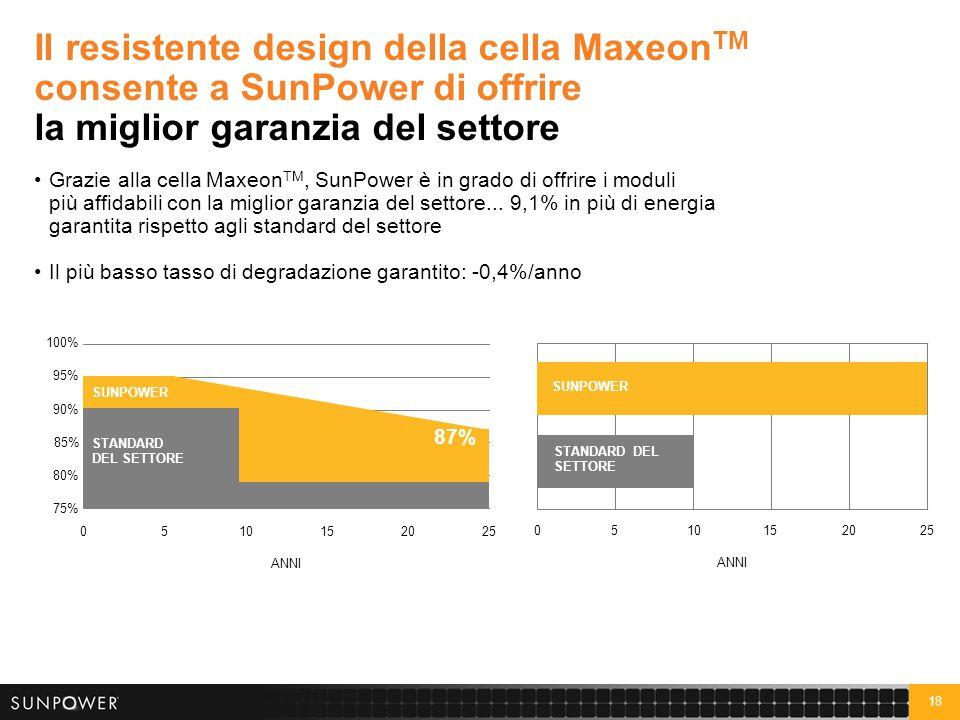 18 Il resistente design della cella Maxeon TM consente a SunPower di offrire la miglior garanzia del settore Grazie alla cella Maxeon TM, SunPower è i