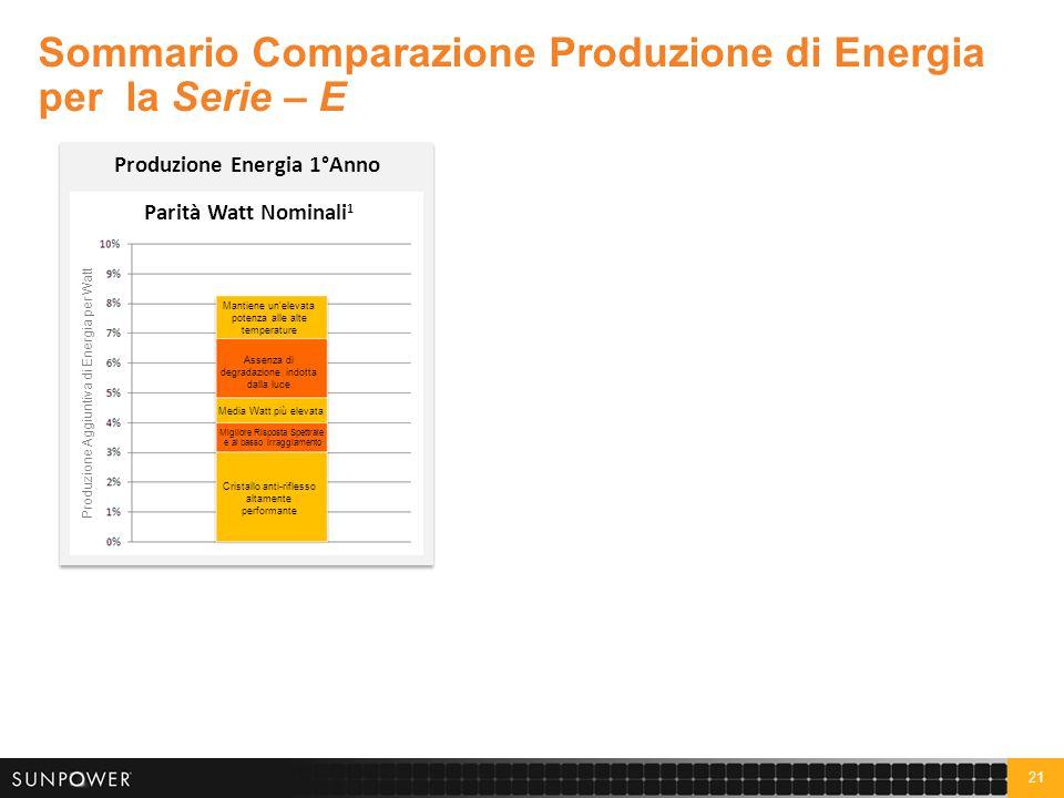 21 Sommario Comparazione Produzione di Energia per la Serie – E Produzione Energia 1°Anno Cristallo anti-riflesso altamente performante Assenza di deg
