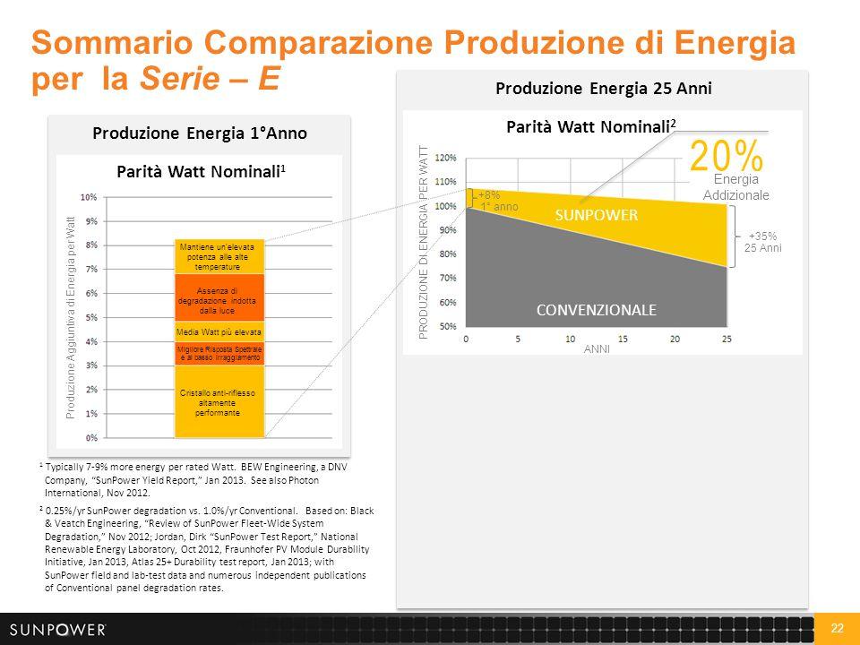 22 Sommario Comparazione Produzione di Energia per la Serie – E Produzione Energia 1°Anno Cristallo anti-riflesso altamente performante Assenza di deg