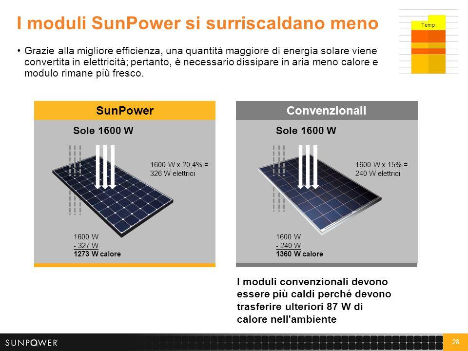 28 ConvenzionaliSunPower I moduli SunPower si surriscaldano meno Grazie alla migliore efficienza, una quantità maggiore di energia solare viene conver
