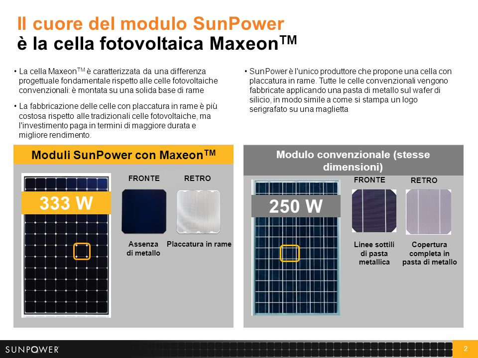 2 Modulo convenzionale (stesse dimensioni) Moduli SunPower con Maxeon TM FRONTERETRO Assenza di metallo Placcatura in rame 333 W FRONTE Linee sottili