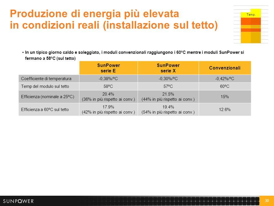 30 Produzione di energia più elevata in condizioni reali (installazione sul tetto) In un tipico giorno caldo e soleggiato, i moduli convenzionali ragg