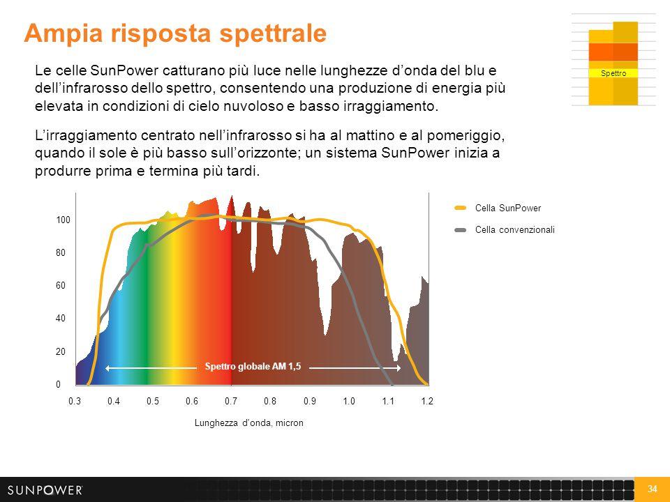 34 Ampia risposta spettrale Le celle SunPower catturano più luce nelle lunghezze d'onda del blu e dell'infrarosso dello spettro, consentendo una produ
