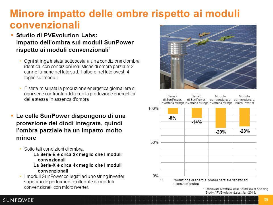 39 Minore impatto delle ombre rispetto ai moduli convenzionali  Studio di PVEvolution Labs: Impatto dell'ombra sui moduli SunPower rispetto ai moduli