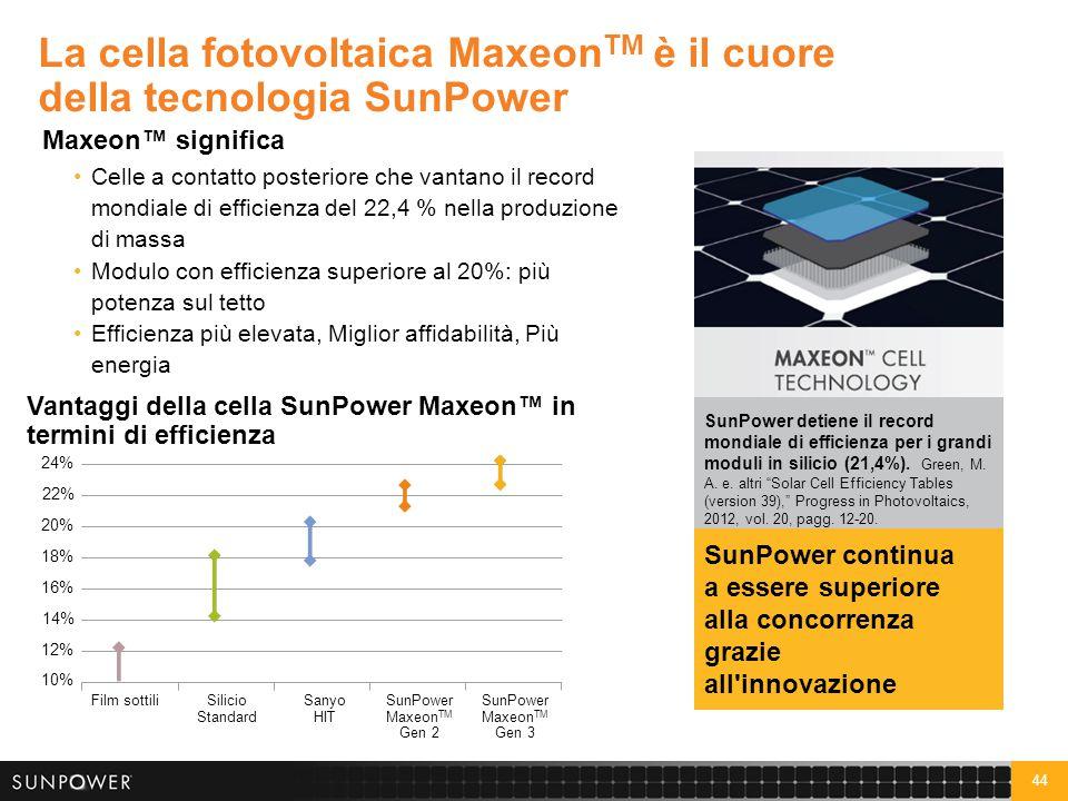 44 La cella fotovoltaica Maxeon TM è il cuore della tecnologia SunPower 10% 12% 14% 16% 18% 20% 22% 24% Film sottiliSilicio Standard Sanyo HIT SunPowe