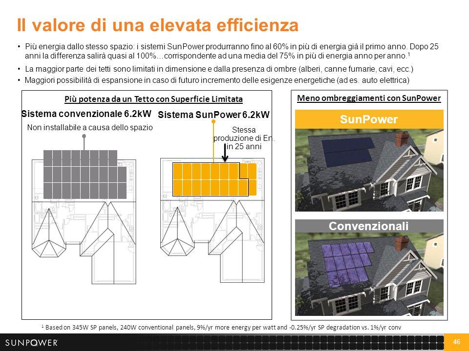 46 Il valore di una elevata efficienza Più energia dallo stesso spazio: i sistemi SunPower produrranno fino al 60% in più di energia già il primo anno