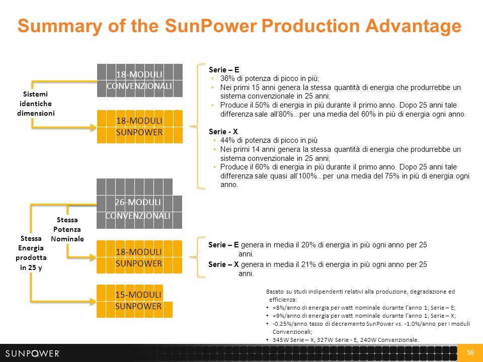 50 Summary of the SunPower Production Advantage Serie – E 36% di potenza di picco in più; Nei primi 15 anni genera la stessa quantità di energia che p