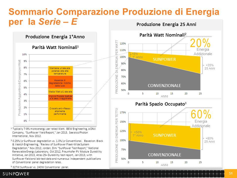 51 Sommario Comparazione Produzione di Energia per la Serie – E Produzione Energia 1°Anno Cristallo anti-riflesso altamente performante Assenza di deg