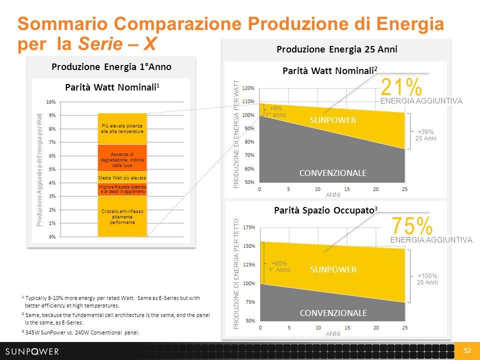 52 Sommario Comparazione Produzione di Energia per la Serie – X Produzione Energia 1°Anno Cristallo anti-riflesso altamente performante Assenza di deg