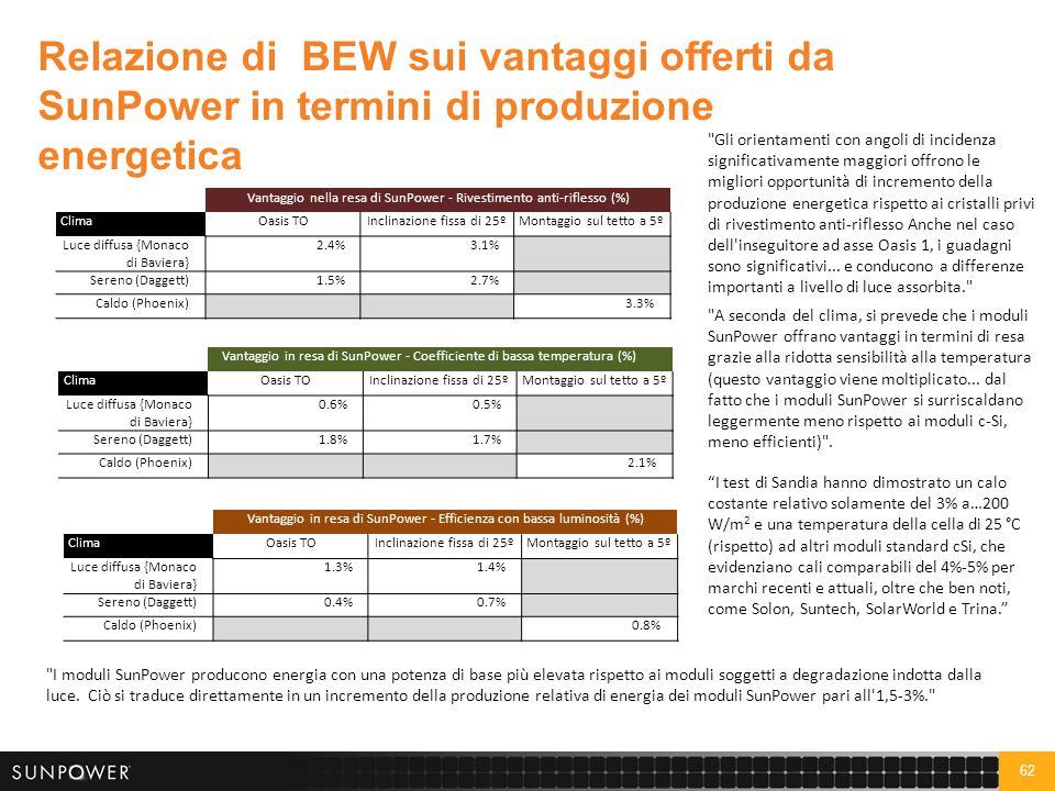 62 Relazione diBEW sui vantaggi offerti da SunPower in termini di produzione energetica
